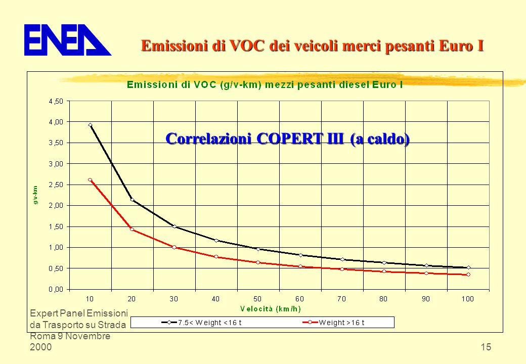 Expert Panel Emissioni da Trasporto su Strada Roma 9 Novembre 200015 Emissioni di VOC dei veicoli merci pesanti Euro I Correlazioni COPERT III (a cald