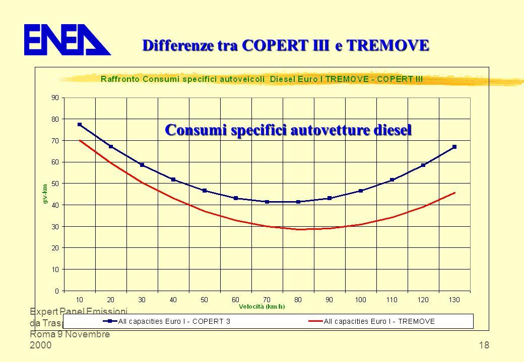 Expert Panel Emissioni da Trasporto su Strada Roma 9 Novembre 200018 Differenze tra COPERT III e TREMOVE Consumi specifici autovetture diesel