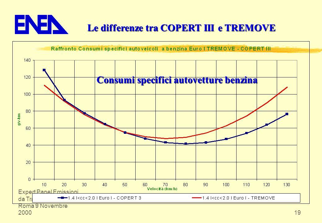 Expert Panel Emissioni da Trasporto su Strada Roma 9 Novembre 200019 Le differenze tra COPERT III e TREMOVE Consumi specifici autovetture benzina