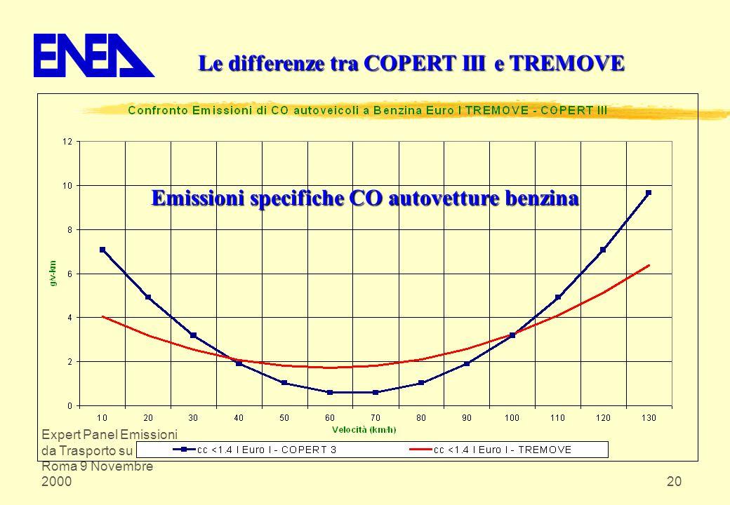 Expert Panel Emissioni da Trasporto su Strada Roma 9 Novembre 200020 Le differenze tra COPERT III e TREMOVE Emissioni specifiche CO autovetture benzin