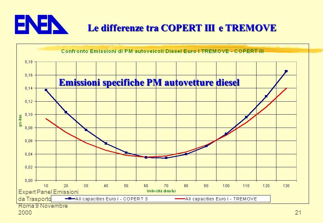 Expert Panel Emissioni da Trasporto su Strada Roma 9 Novembre 200021 Le differenze tra COPERT III e TREMOVE Emissioni specifiche PM autovetture diesel