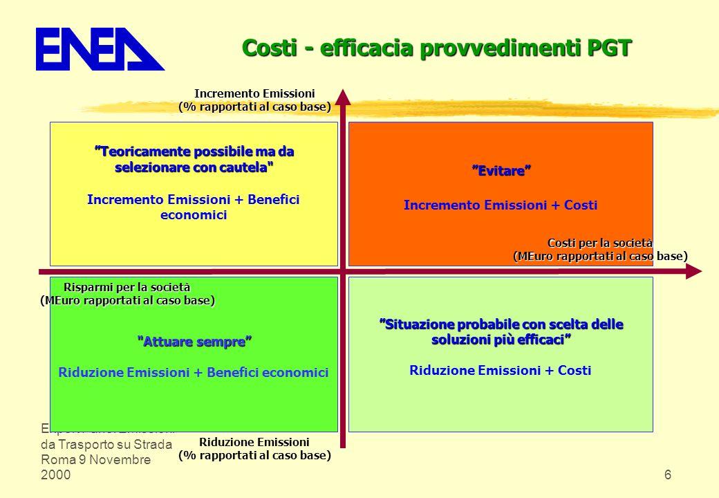 Expert Panel Emissioni da Trasporto su Strada Roma 9 Novembre 20006 Costi - efficacia provvedimenti PGT Evitare Incremento Emissioni + Costi