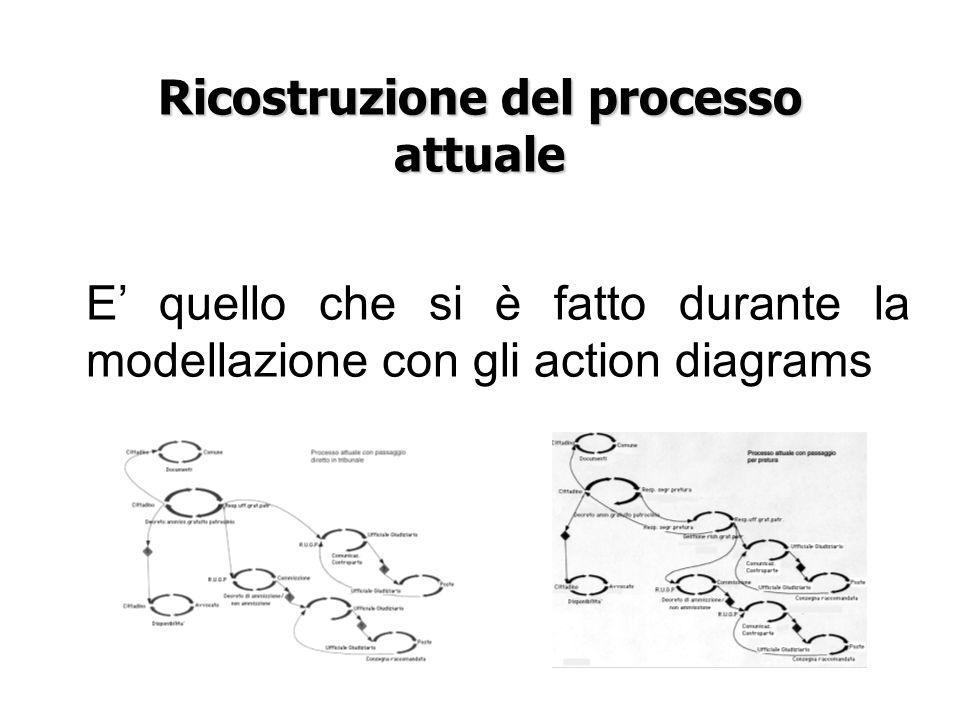 Ricostruzione del processo attuale E quello che si è fatto durante la modellazione con gli action diagrams