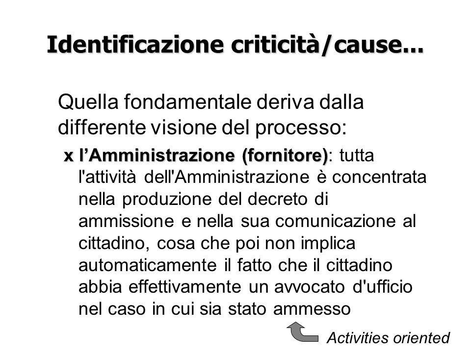 Identificazione criticità/cause... Quella fondamentale deriva dalla differente visione del processo: x lAmministrazione (fornitore) x lAmministrazione
