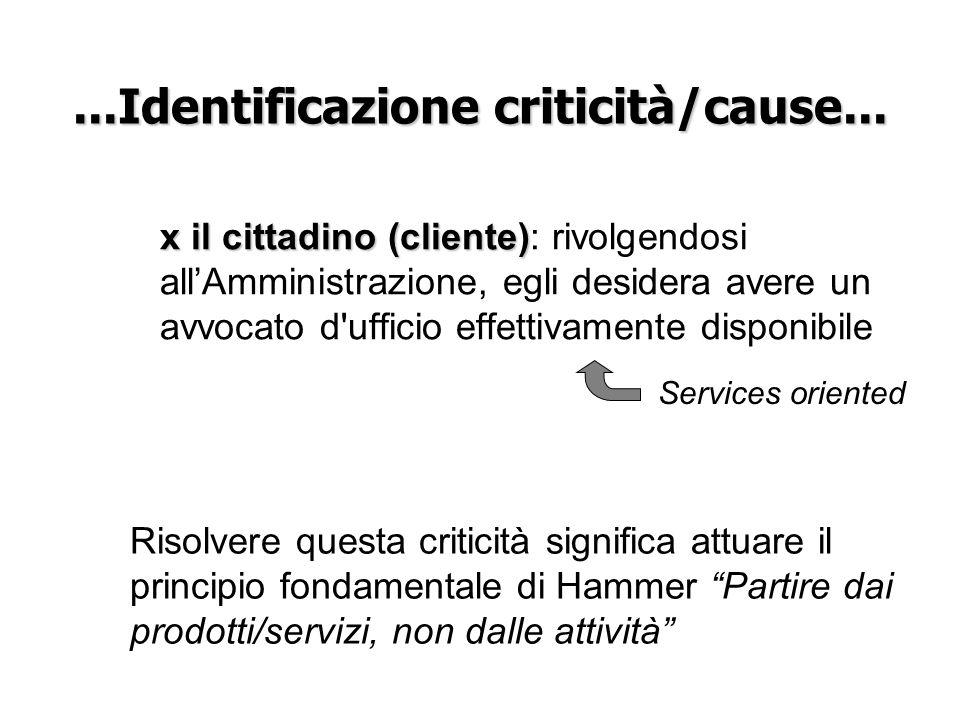 ...Identificazione criticità/cause... x il cittadino (cliente) x il cittadino (cliente): rivolgendosi allAmministrazione, egli desidera avere un avvoc