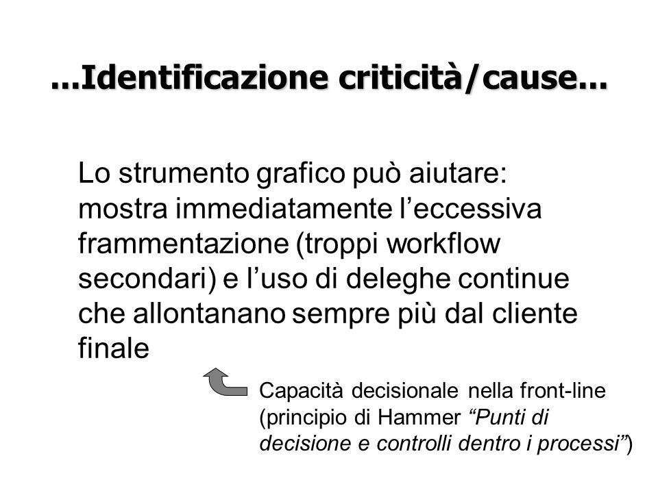 ...Identificazione criticità/cause... Capacità decisionale nella front-line (principio di Hammer Punti di decisione e controlli dentro i processi) Lo