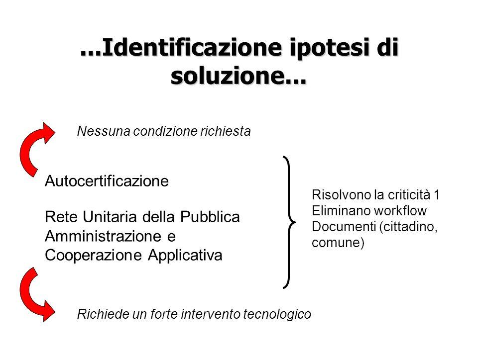 ...Identificazione ipotesi di soluzione... Autocertificazione Rete Unitaria della Pubblica Amministrazione e Cooperazione Applicativa Richiede un fort