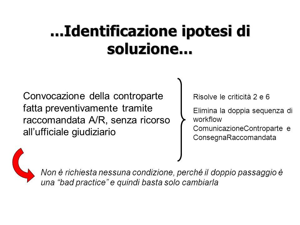 ...Identificazione ipotesi di soluzione... Convocazione della controparte fatta preventivamente tramite raccomandata A/R, senza ricorso allufficiale g