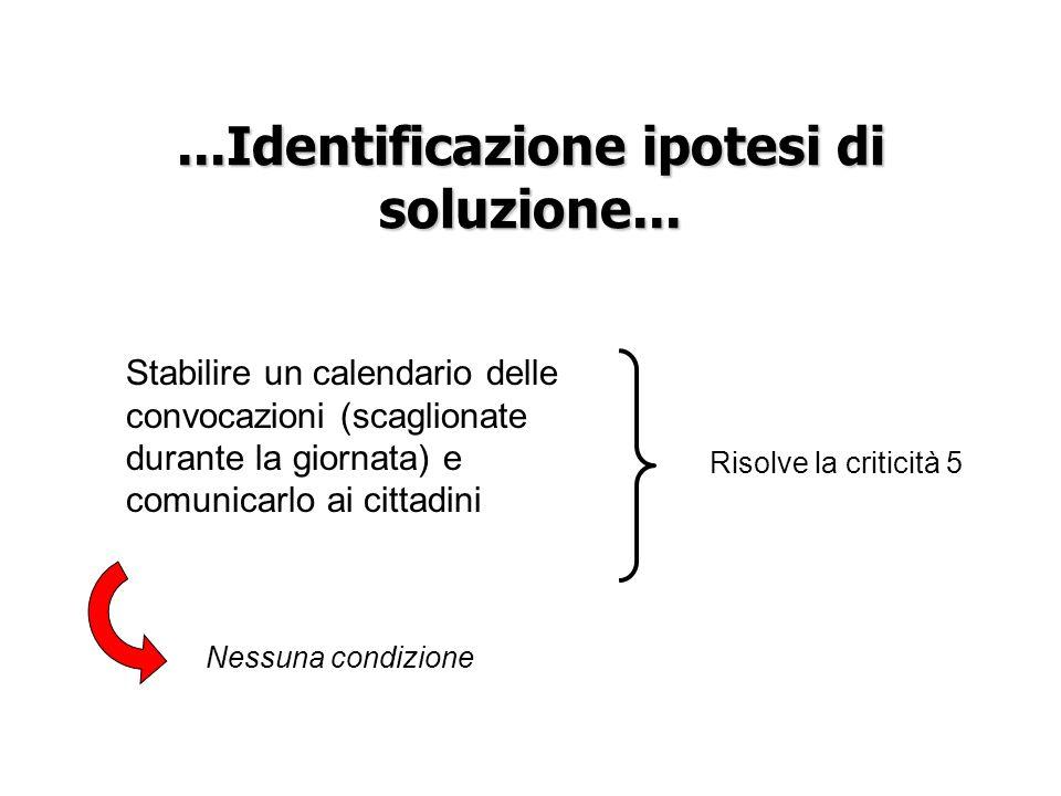 ...Identificazione ipotesi di soluzione... Stabilire un calendario delle convocazioni (scaglionate durante la giornata) e comunicarlo ai cittadini Nes