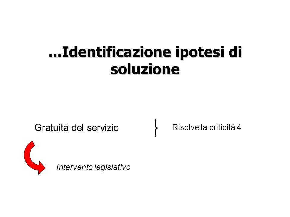 ...Identificazione ipotesi di soluzione Gratuità del servizio Intervento legislativo Risolve la criticità 4