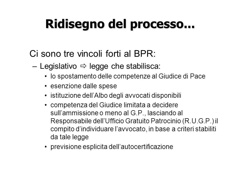 Ridisegno del processo... Ci sono tre vincoli forti al BPR: –Legislativo legge che stabilisca: lo spostamento delle competenze al Giudice di Pace esen