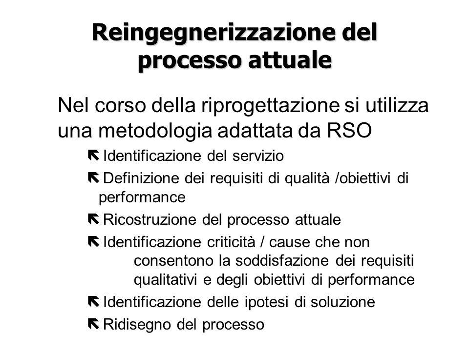 Reingegnerizzazione del processo attuale Nel corso della riprogettazione si utilizza una metodologia adattata da RSO ë Identificazione del servizio ë