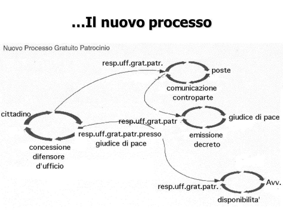 …Il nuovo processo