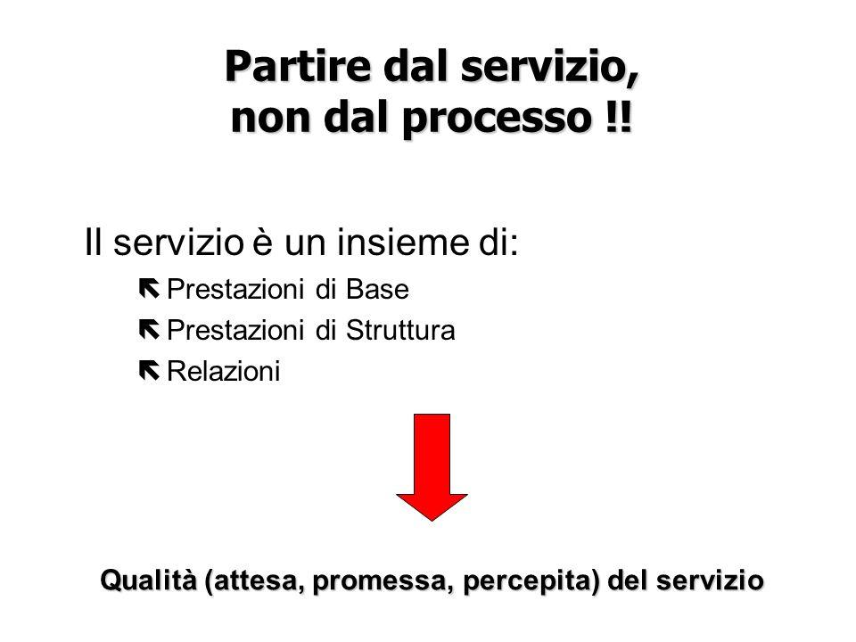 Partire dal servizio, non dal processo !! Il servizio è un insieme di: ë Prestazioni di Base ë Prestazioni di Struttura ë Relazioni Qualità (attesa, p
