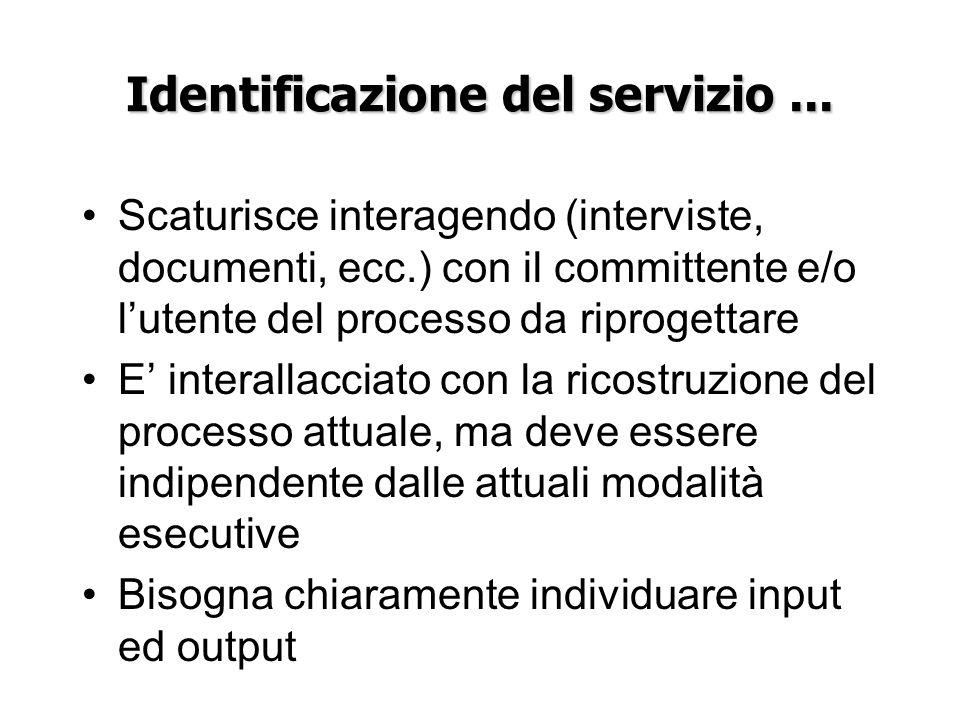 Identificazione del servizio... Scaturisce interagendo (interviste, documenti, ecc.) con il committente e/o lutente del processo da riprogettare E int