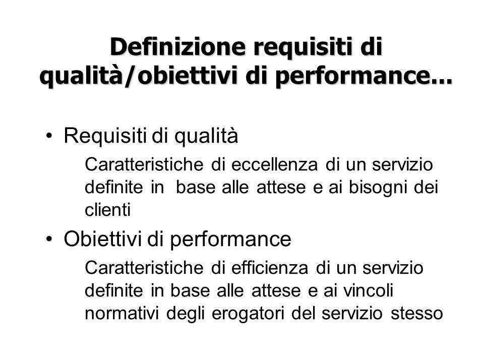 Definizione requisiti di qualità/obiettivi di performance... Requisiti di qualità Caratteristiche di eccellenza di un servizio definite in base alle a