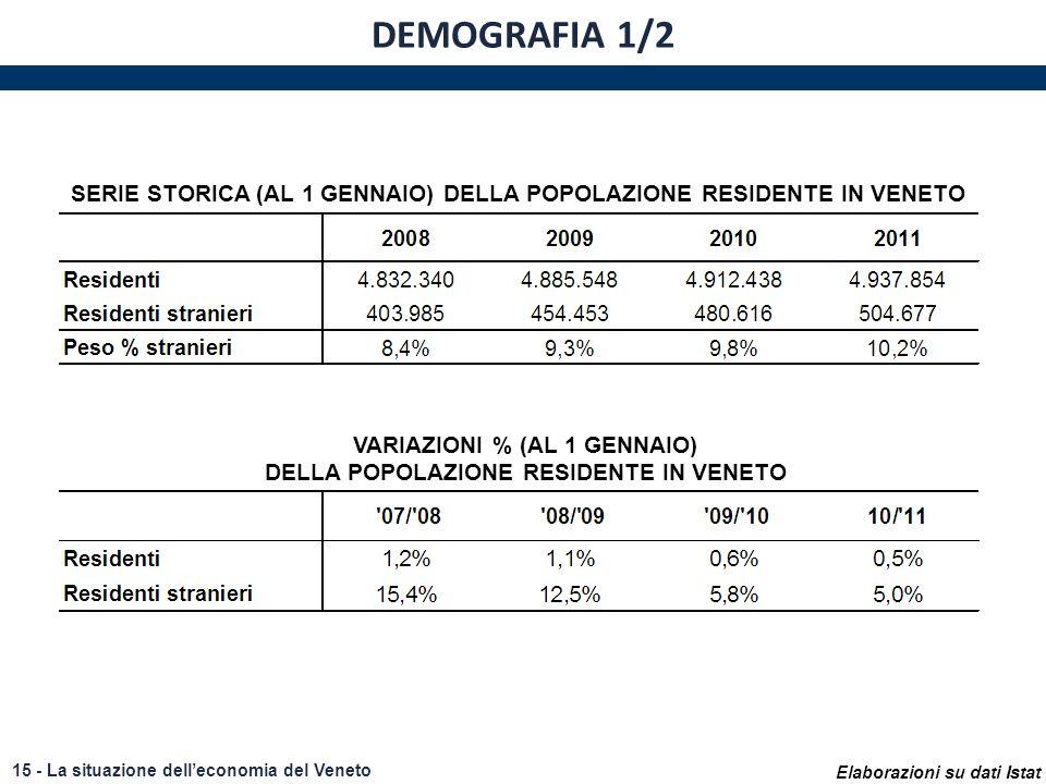 Elaborazioni su dati Istat 15 - La situazione delleconomia del Veneto DEMOGRAFIA 1/2 SERIE STORICA (AL 1 GENNAIO) DELLA POPOLAZIONE RESIDENTE IN VENET