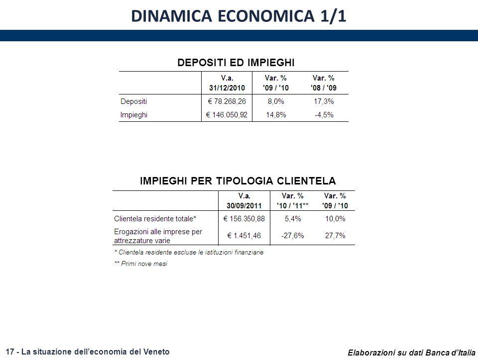 Elaborazioni su dati Banca dItalia 17 - La situazione delleconomia del Veneto DINAMICA ECONOMICA 1/1 DEPOSITI ED IMPIEGHI IMPIEGHI PER TIPOLOGIA CLIENTELA