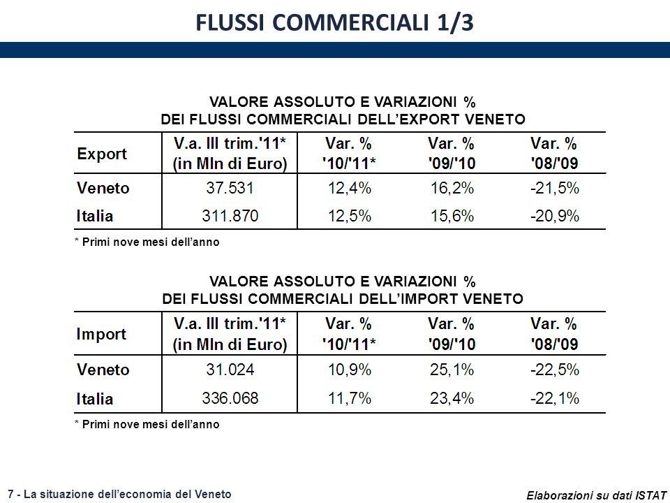 Elaborazioni su dati ISTAT 7 - La situazione delleconomia del Veneto FLUSSI COMMERCIALI 1/3 VALORE ASSOLUTO E VARIAZIONI % DEI FLUSSI COMMERCIALI DELL