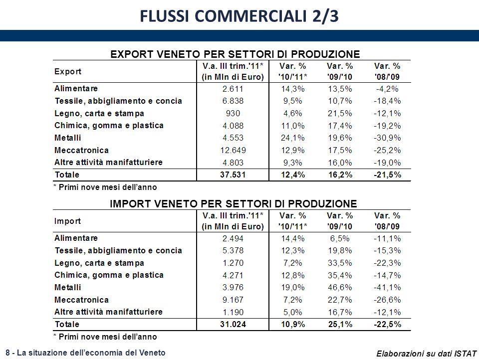 8 - La situazione delleconomia del Veneto FLUSSI COMMERCIALI 2/3 Elaborazioni su dati ISTAT EXPORT VENETO PER SETTORI DI PRODUZIONE IMPORT VENETO PER