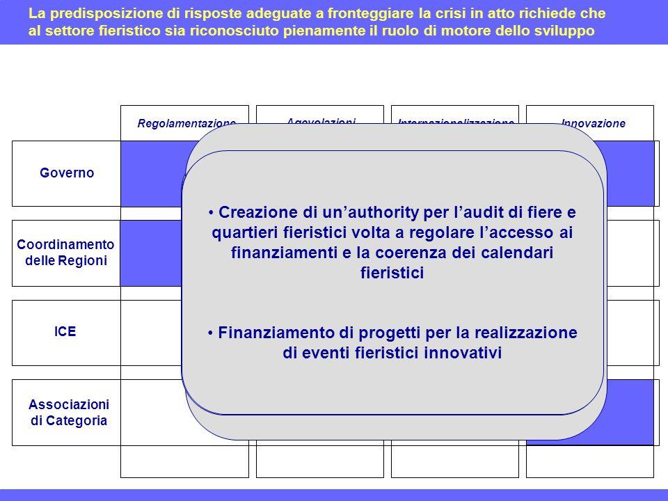 Governo Coordinamento delle Regioni ICE Associazioni di Categoria RegolamentazioneInternazionalizzazione Agevolazioni Innovazione Legge quadro nazionale di settore Omogeneizzazione delle normative regionali Semplificazione della normativa tecnica Sovvenzione agli eventi che promuovono il made in Italy Inclusione delle fiere nel pacchetto imprese Sovvenzioni per lintroduzione ed il miglioramento dei sistemi di certificazione dei dati Ripristino del precedente regime di tassazione dei padiglioni Creazione presso le ambasciate di presidi per la promozione del sistema fieristico italiano allestero Creazione di un bureau de mariage per le alleanze internazionali Rinnovo e potenziamento dellaccordo Aefi – CFI – Ministero dello sviluppo economico per linternazionalizzazione incoming e outgoing Creazione di unauthority per laudit di fiere e quartieri fieristici volta a regolare laccesso ai finanziamenti e la coerenza dei calendari fieristici Finanziamento di progetti per la realizzazione di eventi fieristici innovativi La predisposizione di risposte adeguate a fronteggiare la crisi in atto richiede che al settore fieristico sia riconosciuto pienamente il ruolo di motore dello sviluppo