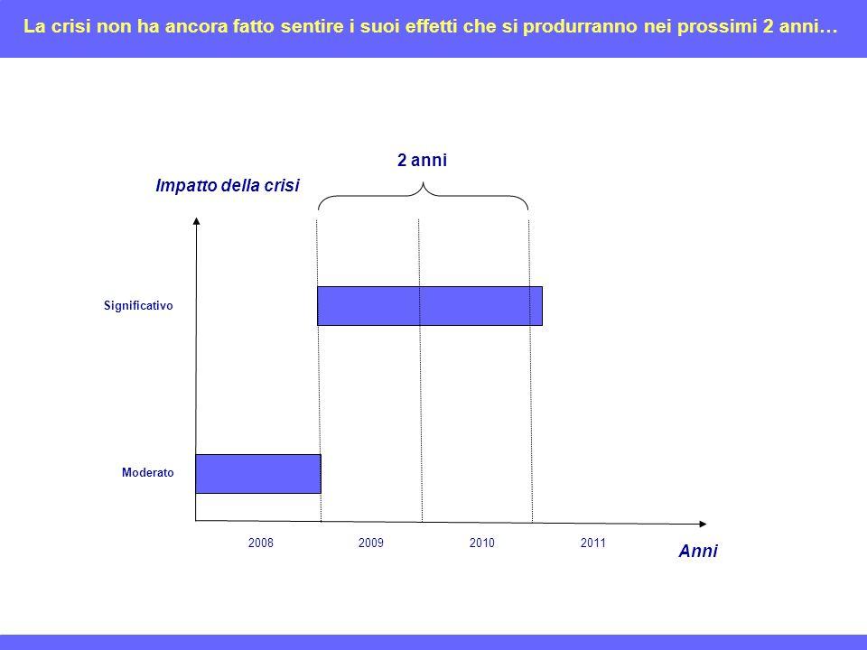 Impatto della crisi Anni Moderato Significativo 2008200920102011 2 anni La crisi non ha ancora fatto sentire i suoi effetti che si produrranno nei prossimi 2 anni…