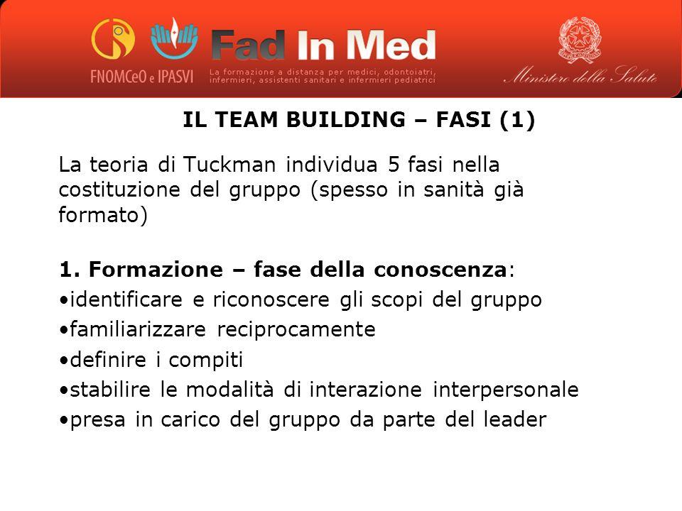 IL TEAM BUILDING – FASI (1) La teoria di Tuckman individua 5 fasi nella costituzione del gruppo (spesso in sanità già formato) 1.