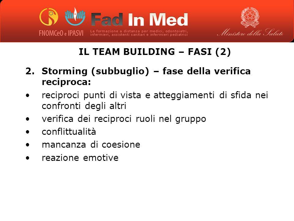 IL TEAM BUILDING – FASI (2) 2.Storming (subbuglio) – fase della verifica reciproca: reciproci punti di vista e atteggiamenti di sfida nei confronti degli altri verifica dei reciproci ruoli nel gruppo conflittualità mancanza di coesione reazione emotive