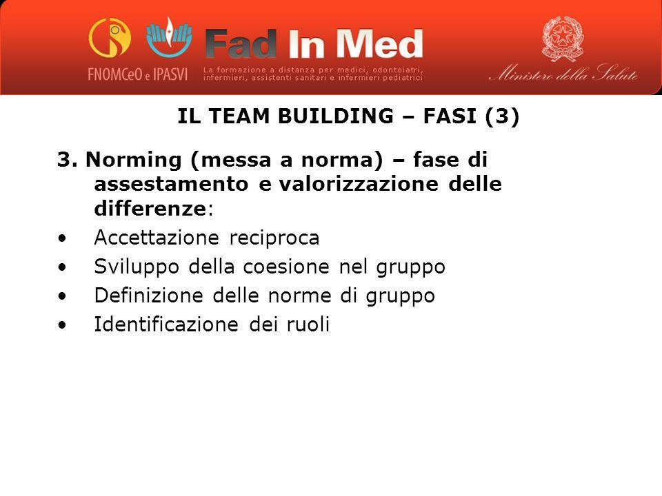 IL TEAM BUILDING – FASI (3) 3.