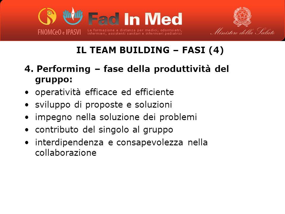 IL TEAM BUILDING – FASI (4) 4.