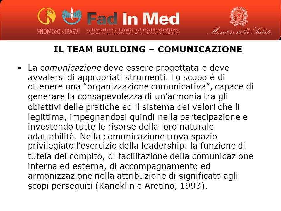IL TEAM BUILDING – COMUNICAZIONE La comunicazione deve essere progettata e deve avvalersi di appropriati strumenti.