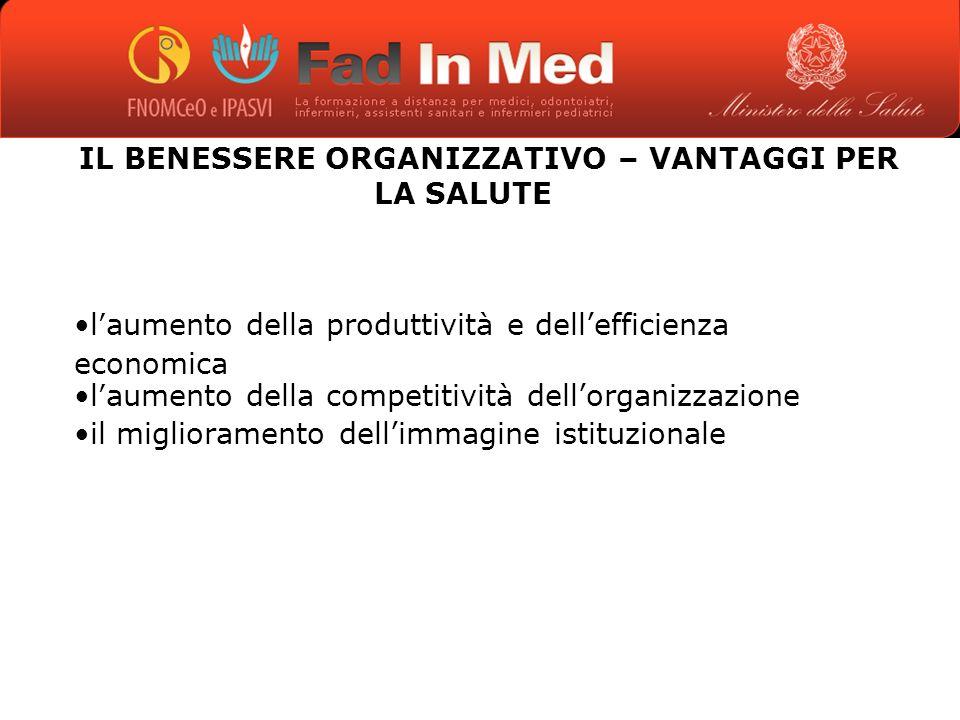 IL BENESSERE ORGANIZZATIVO – VANTAGGI PER LA SALUTE laumento della produttività e dellefficienza economica laumento della competitività dellorganizzazione il miglioramento dellimmagine istituzionale