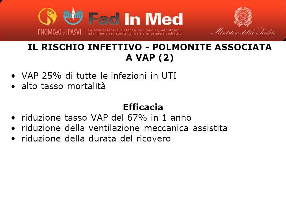 IL RISCHIO INFETTIVO - POLMONITE ASSOCIATA A VAP (2) VAP 25% di tutte le infezioni in UTI alto tasso mortalità Efficacia riduzione tasso VAP del 67% in 1 anno riduzione della ventilazione meccanica assistita riduzione della durata del ricovero
