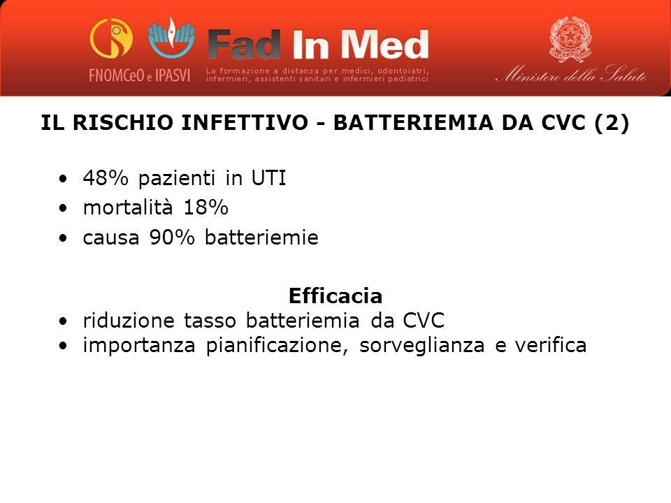 IL RISCHIO INFETTIVO - BATTERIEMIA DA CVC (2) 48% pazienti in UTI mortalità 18% causa 90% batteriemie Efficacia riduzione tasso batteriemia da CVC importanza pianificazione, sorveglianza e verifica
