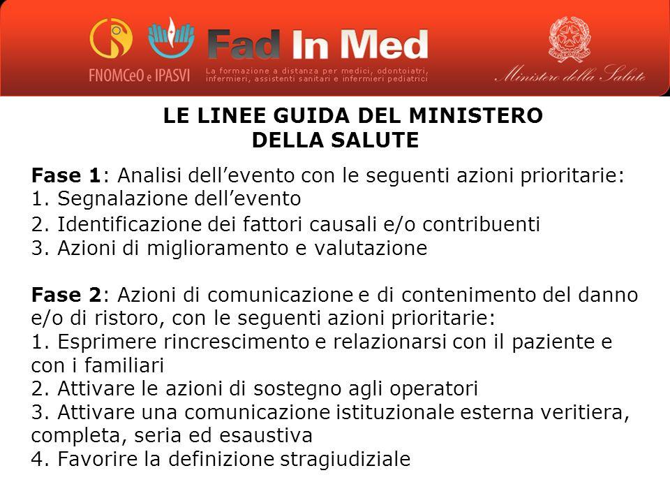 LE LINEE GUIDA DEL MINISTERO DELLA SALUTE Fase 1: Analisi dellevento con le seguenti azioni prioritarie: 1.