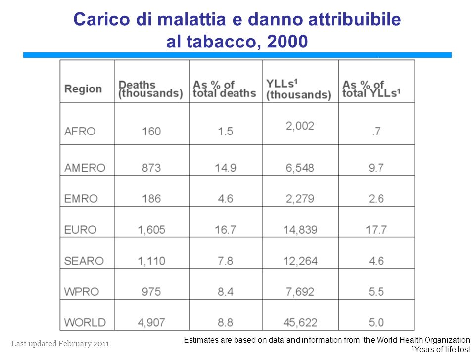 Last updated February 2011 Carico di malattia e danno attribuibile al tabacco, 2000 Estimates are based on data and information from the World Health Organization 1 Years of life lost