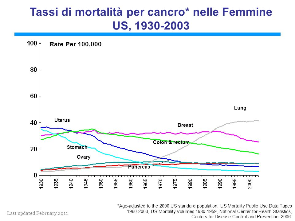 Last updated February 2011 Lung Colon & rectum Uterus Stomach Breast Ovary Pancreas Tassi di mortalità per cancro* nelle Femmine US, 1930-2003 *Age-adjusted to the 2000 US standard population.