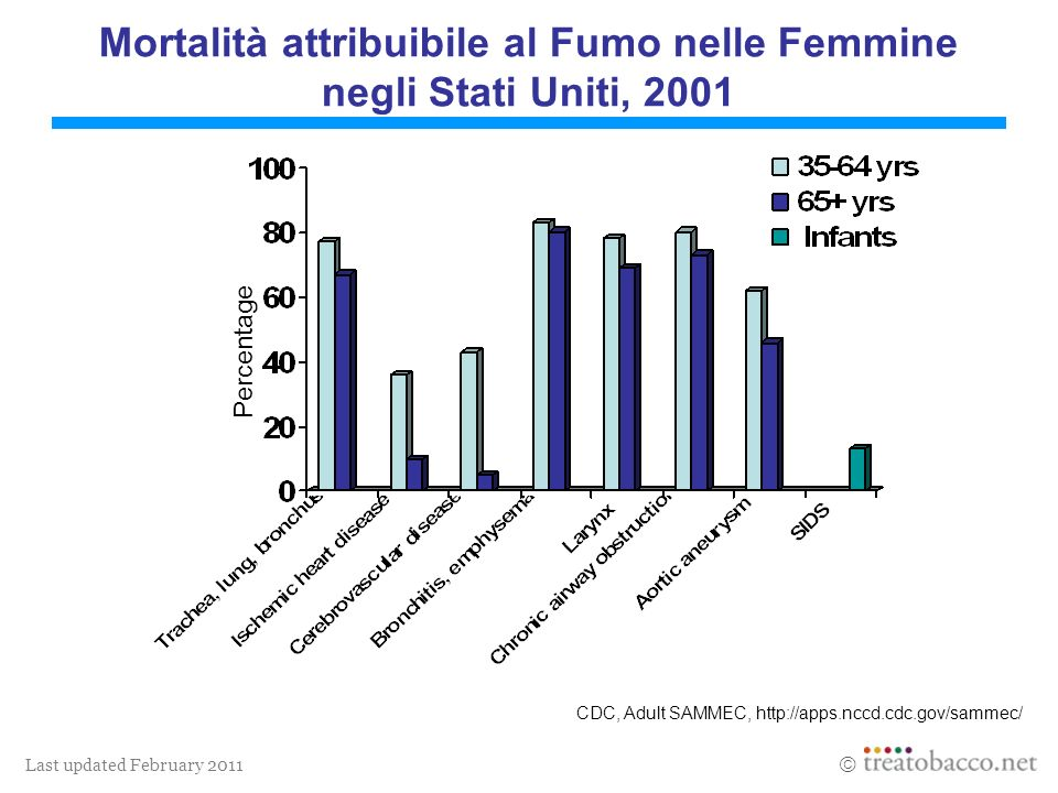 Last updated February 2011 Mortalità attribuibile al Fumo nelle Femmine negli Stati Uniti, 2001 CDC, Adult SAMMEC, http://apps.nccd.cdc.gov/sammec/ Percentage