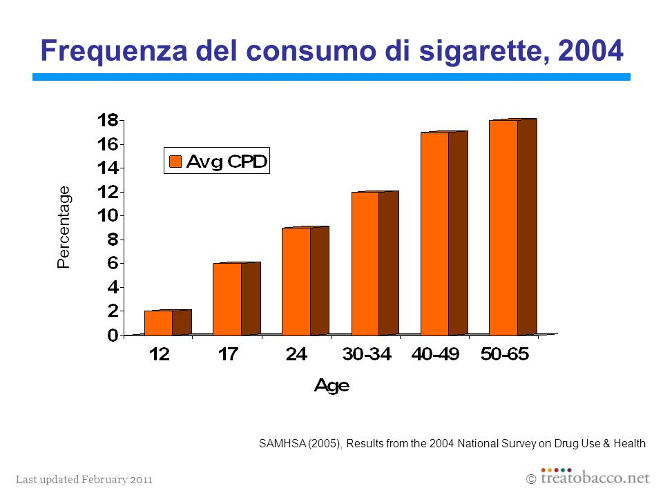 Last updated February 2011 Frequenza del consumo di sigarette, 2004 SAMHSA (2005), Results from the 2004 National Survey on Drug Use & Health Percentage
