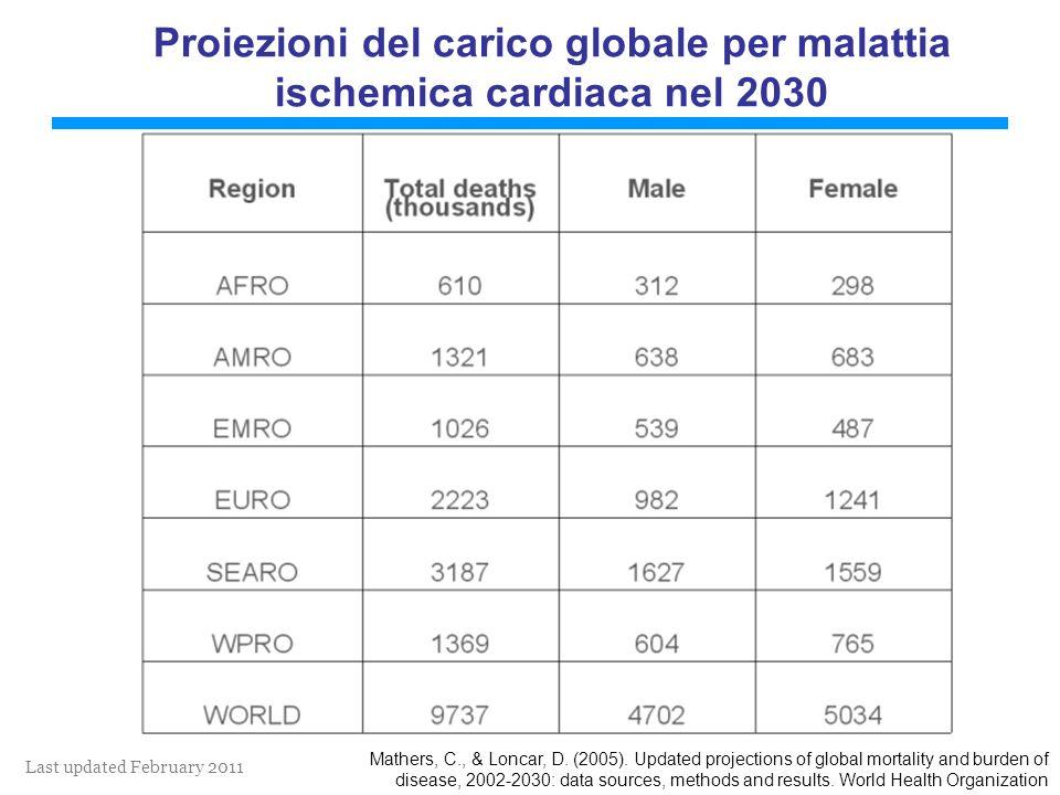 Last updated February 2011 Proiezioni del carico globale per malattia ischemica cardiaca nel 2030 Mathers, C., & Loncar, D.
