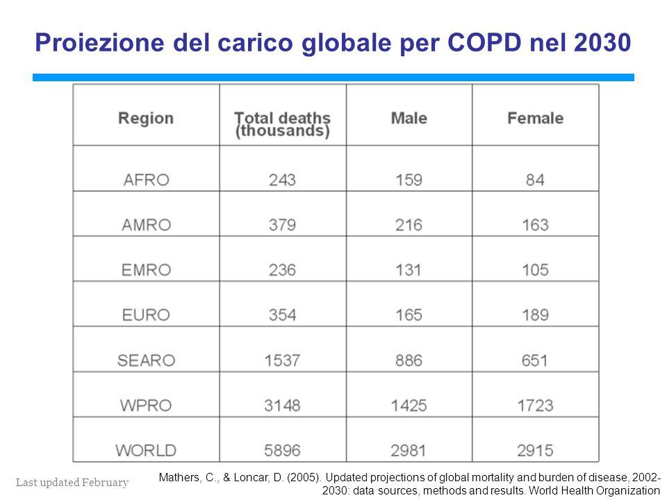 Last updated February 2011 Proiezione del carico globale per COPD nel 2030 Mathers, C., & Loncar, D.