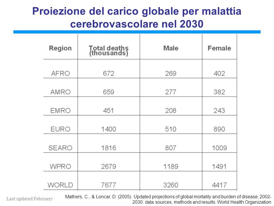 Last updated February 2011 Proiezione del carico globale per malattia cerebrovascolare nel 2030 Mathers, C., & Loncar, D. (2005). Updated projections