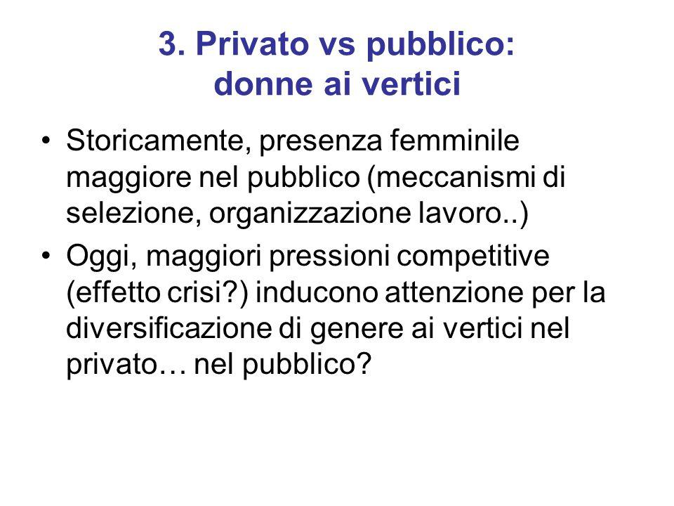3. Privato vs pubblico: donne ai vertici Storicamente, presenza femminile maggiore nel pubblico (meccanismi di selezione, organizzazione lavoro..) Ogg