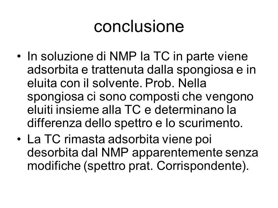 conclusione In soluzione di NMP la TC in parte viene adsorbita e trattenuta dalla spongiosa e in eluita con il solvente.