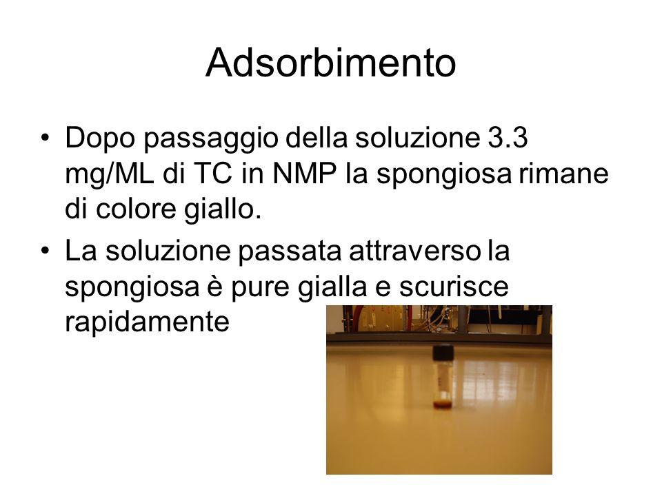 Spettrofotometria UV La soluzione passata attraverso la spiongiosa (eluato) non dà lo stesso spettro (TCRE) della soluzione iniziale di TC in NMP (TCR)