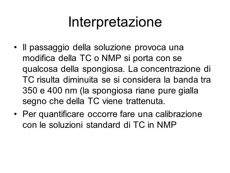 Interpretazione Il passaggio della soluzione provoca una modifica della TC o NMP si porta con se qualcosa della spongiosa. La concentrazione di TC ris