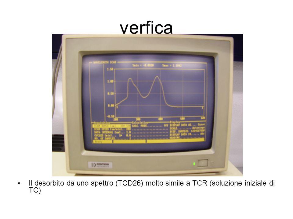 verfica Il desorbito da uno spettro (TCD26) molto simile a TCR (soluzione iniziale di TC)