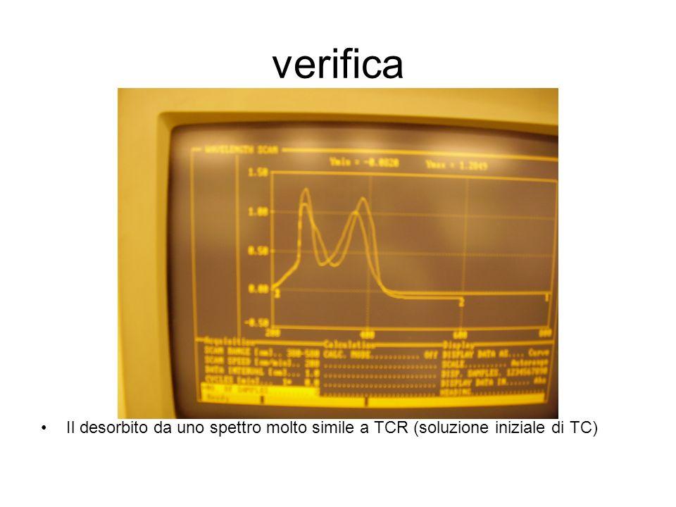 verifica Il desorbito da uno spettro molto simile a TCR (soluzione iniziale di TC) Le bande sono molto vicine; TCR è diluito 100x, TCD26 è diluito 10x