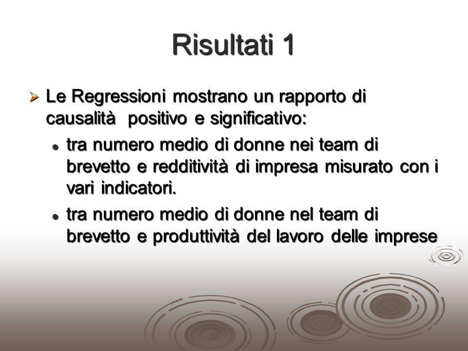 Risultati 1 Le Regressioni mostrano un rapporto di causalità positivo e significativo: Le Regressioni mostrano un rapporto di causalità positivo e sig