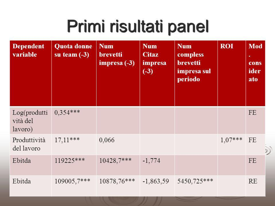 Primi risultati panel Dependent variable Quota donne su team (-3) Num brevetti impresa (-3) Num Citaz impresa (-3) Num compless brevetti impresa sul p